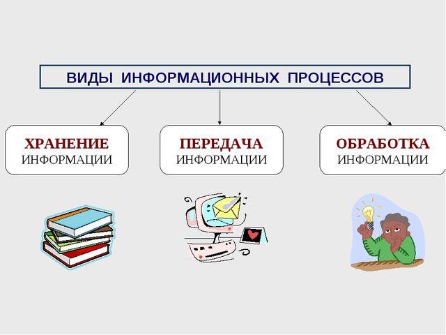 ХРАНЕНИЕ ИНФОРМАЦИИ ПЕРЕДАЧА ИНФОРМАЦИИ ОБРАБОТКА ИНФОРМАЦИИ