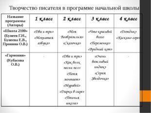 Творчество писателя в программе начальной школы Название программы (Авторы) 1