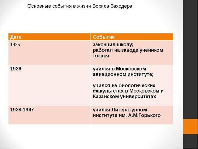 Основные события в жизни Бориса Заходера Дата Событие 1935 закончил школу; р...