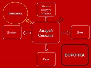 Андрей Соколов Дочери Сын Жена –подруга Иринка ВОРОНКА Дом Ванюшка