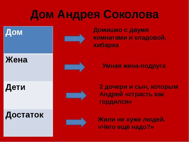Дом Андрея Соколова Домишко с двумя комнатами и кладовой, хибарка Умная жена-...