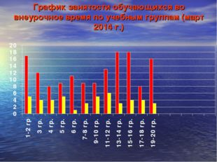 График занятости обучающихся во внеурочное время по учебным группам (март 201