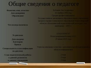 Общие сведения о педагоге Фамилия, имя, отчество Бубович Зоя Андреевна Дата р