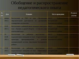 Обобщение и распространение педагогического опыта № п/п Дата Название Место п