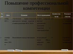 Повышение профессиональной компетенции № п/п Дата Название Место проведения К