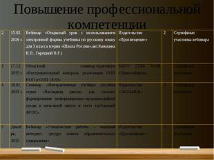 Повышение профессиональной компетенции 2 15.02. 2016 г. Вебинар«Открытый урок