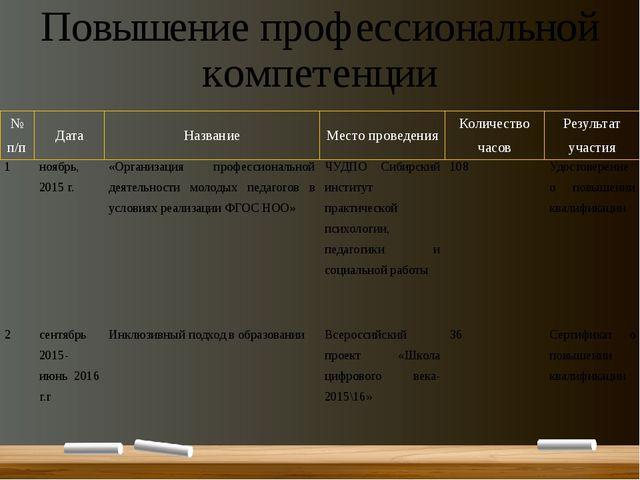 Повышение профессиональной компетенции № п/п Дата Название Место проведения К...