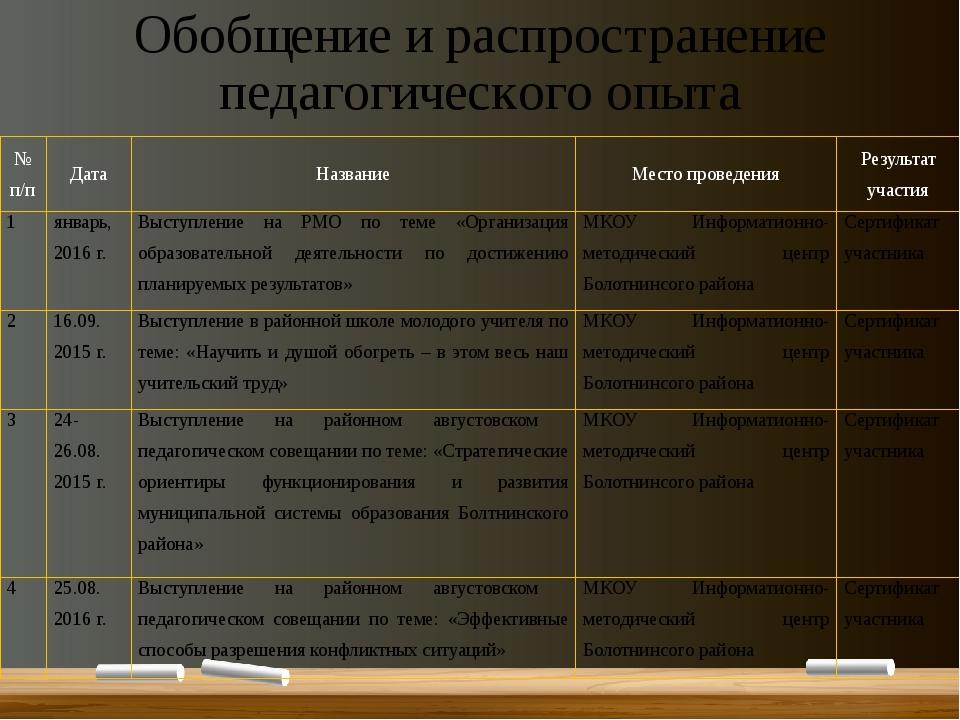 Обобщение и распространение педагогического опыта № п/п Дата Название Место п...