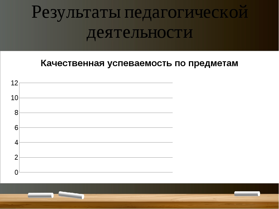 Результаты педагогической деятельности