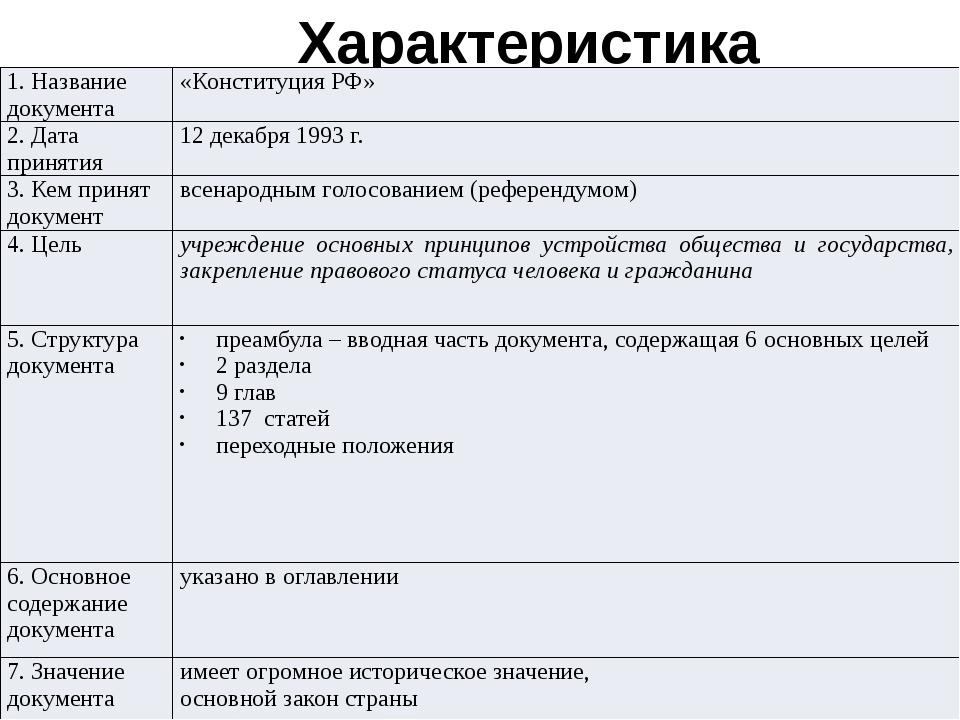 Характеристика Конституции 1. Название документа «Конституция РФ» 2. Дата при...
