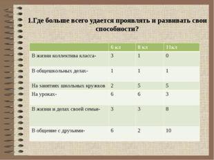 1.Где больше всего удается проявлять и развивать свои способности? 6 кл8 кл