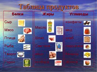 Таблица продуктов Жиры Масло Шпик Сметана яйцо колбаса Углеводы конфеты мед х