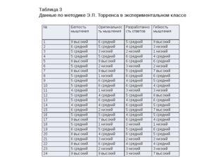 Таблица 3 Данные по методике Э.П. Торренса в экспериментальном классе № Бегло