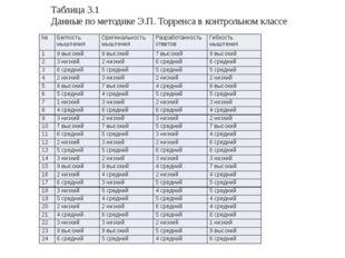 Таблица 3.1 Данные по методике Э.П. Торренса в контрольном классе № Беглость