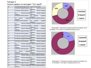 """Таблица 4 Анализ данных по методике """"Тест идей"""" Диаграмма 3. Показатели уров"""