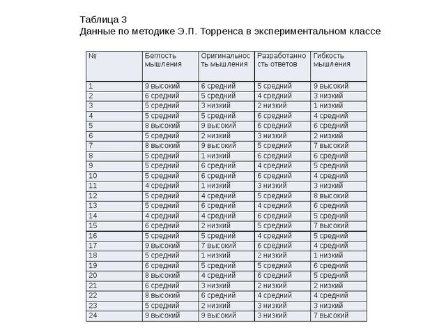 Таблица 3 Данные по методике Э.П. Торренса в экспериментальном классе № Бегло...