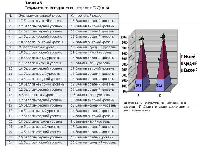 Таблица 5 Результаты по методики тест - опросник Г. Дэвиса Диаграмма 5. Резул...