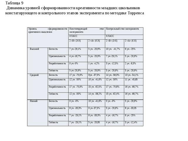 Таблица 9 Динамика уровней сформированности креативности младших школьников...