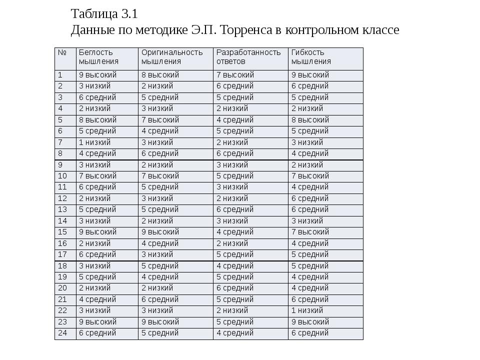 Таблица 3.1 Данные по методике Э.П. Торренса в контрольном классе № Беглость...