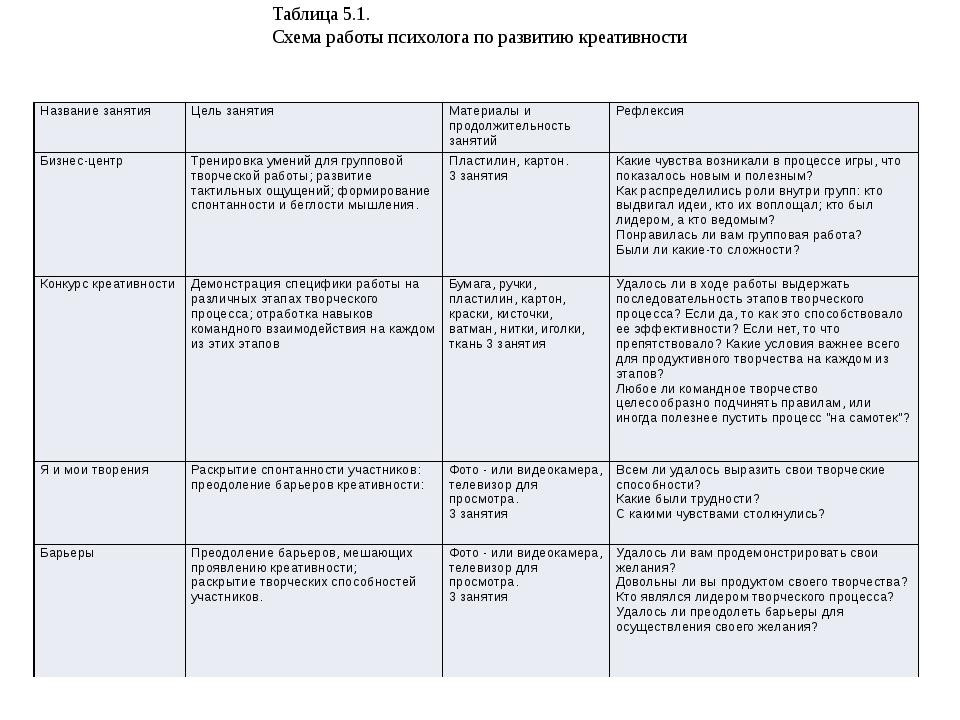 Таблица 5.1. Схема работы психолога по развитию креативности Название занятия...