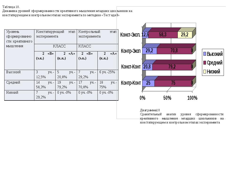 Таблица 10. Динамика уровней сформированности креативного мышления младших шк...