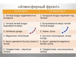 «Атмосферный фронт» Теплый фронт Холодный фронт 1. Теплый воздух надвигаетсян