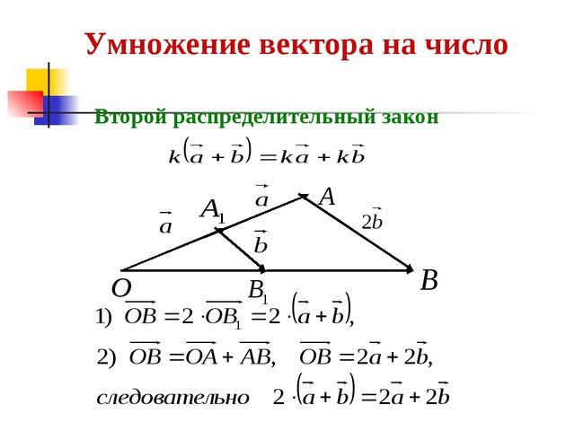Умножение вектора на число