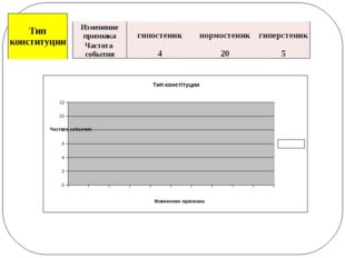 Изменение признака гипостеник нормостеник гиперстеник Частотасобытия 4 20 5 Т