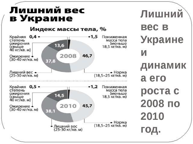 Лишний вес в Украине и динамика его роста с 2008 по 2010 год.