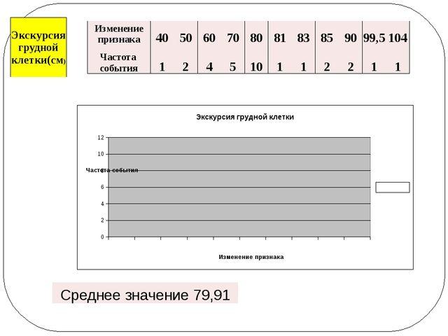 Изменение признака 40 50 60 70 80 81 83 85 90 99,5 104 Частотасобытия 1 2 4 5...