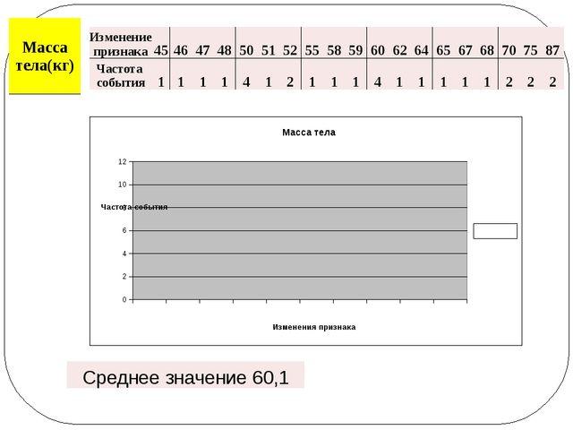 Изменение признака 45 46 47 48 50 51 52 55 58 59 60 62 64 65 67 68 70 75 87 Ч...
