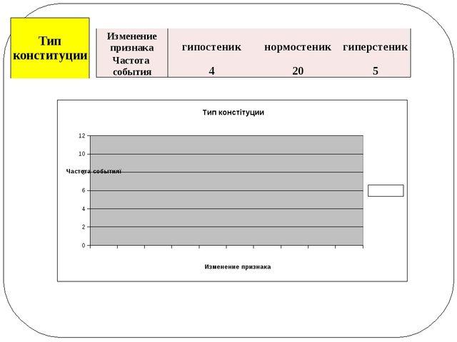 Изменение признака гипостеник нормостеник гиперстеник Частотасобытия 4 20 5 Т...