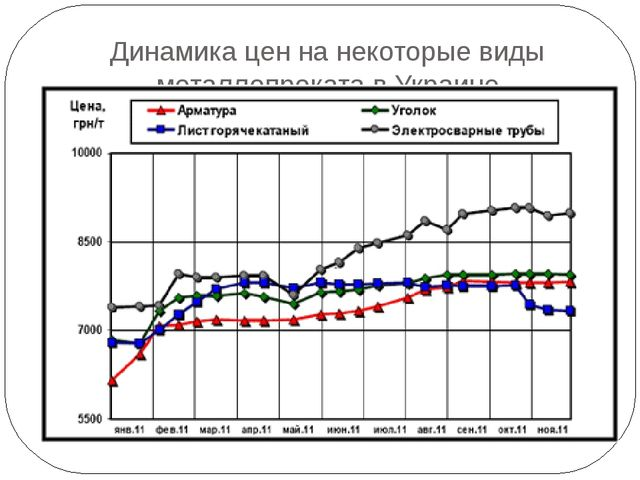 Динамика цен на некоторые виды металлопроката в Украине