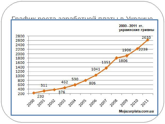 График роста заработной платы в Украине с 2000 года по 2011 год