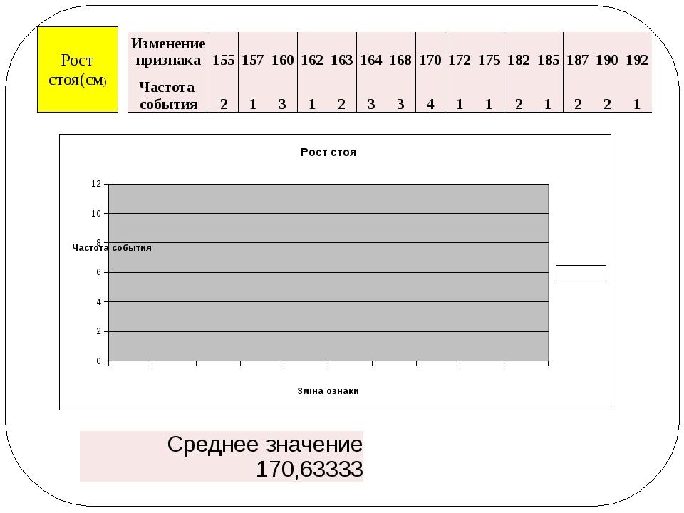 Изменение признака 155 157 160 162 163 164 168 170 172 175 182 185 187 190 19...