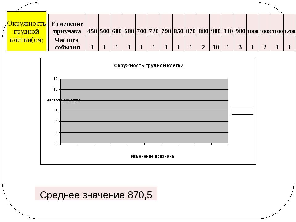 Изменение признака 450 500 600 680 700 720 790 850 870 880 900 940 980 1000 1...