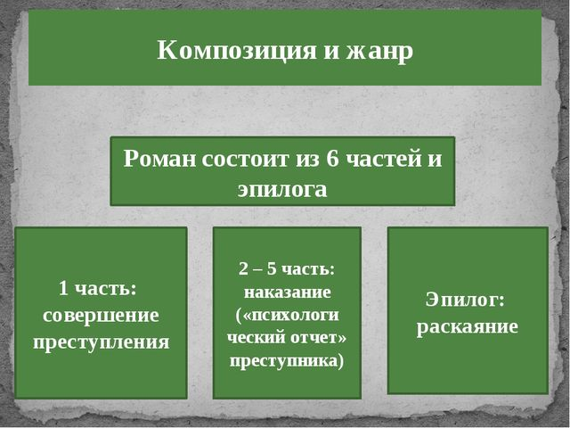 Роман состоит из 6 частей и эпилога 1 часть: совершение преступления 2 – 5 ча...