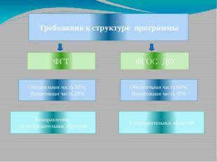 Требования к структуре программы ФГТ ФГОС ДО Обязательная часть 80%; Вариатив