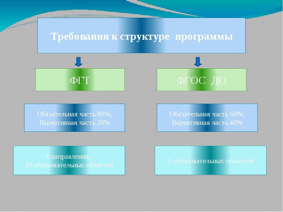 Требования к структуре программы ФГТ ФГОС ДО Обязательная часть 80%; Вариатив...