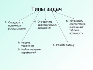 Типы задач Определить истинность высказывания Определить равносильны ли выраж