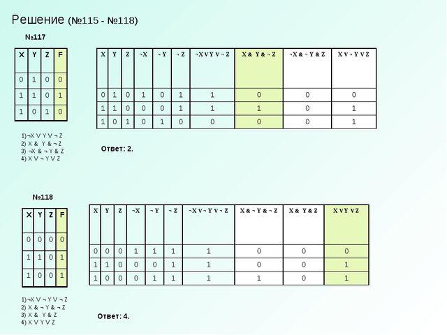Решение (№115 - №118) №117 1)¬X V Y V ¬ Z 2) X & Y & ¬ Z 3) ¬X & ¬ Y & Z 4) X...