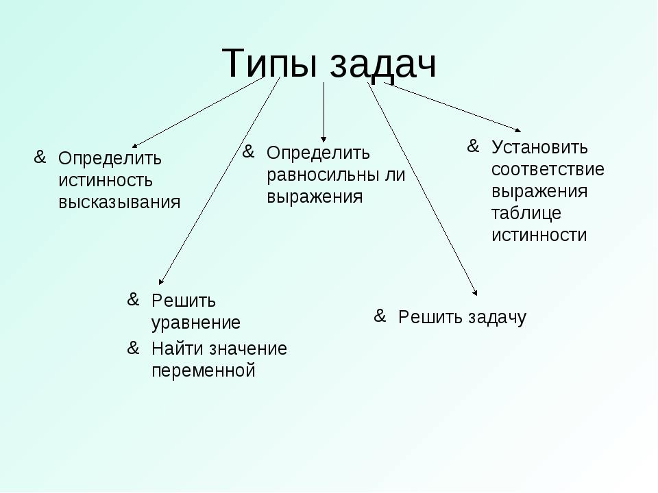 Типы задач Определить истинность высказывания Определить равносильны ли выраж...