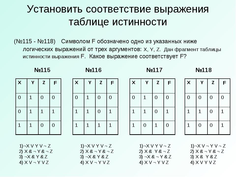 Установить соответствие выражения таблице истинности (№115 - №118)Символом F...