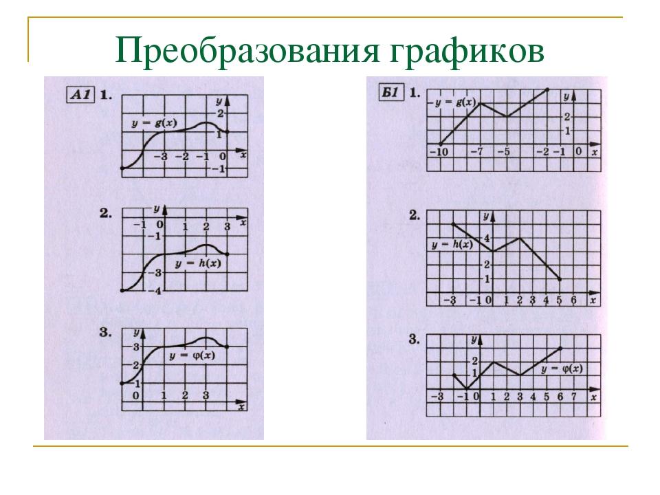 Преобразования графиков