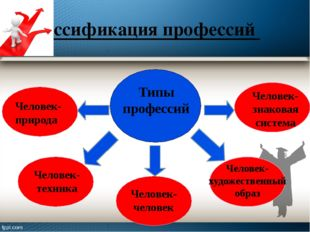 Классификация профессий Человек- техника Типы профессий Человек-природа Чело