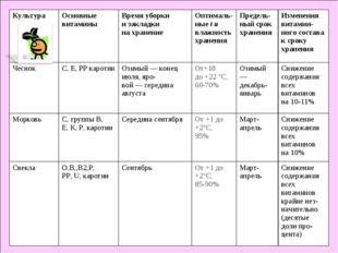 КультураОсновные витаминыВремя уборки и закладки на хранениеОптималь-ные t