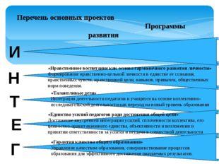 Перечень основных проектов Программы развития «Инновационное развитие школы