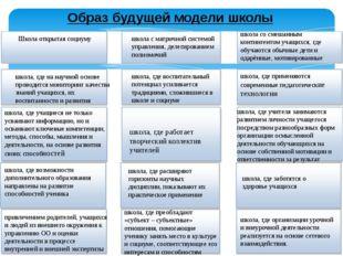 Образ будущей модели школы Школа открытая социуму школа с матричной системой
