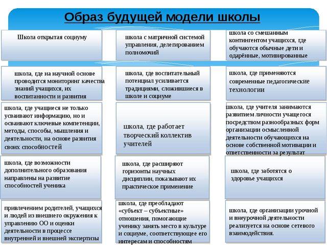 Образ будущей модели школы Школа открытая социуму школа с матричной системой...