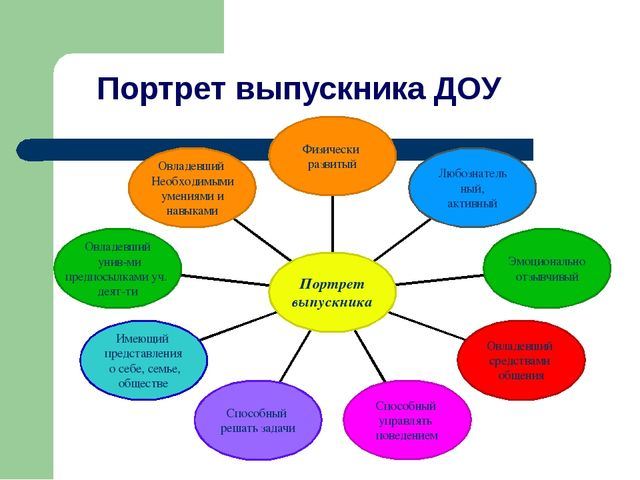 Портрет выпускника ДОУ